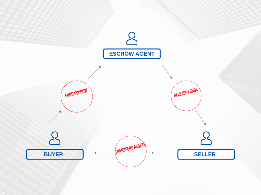 how escrow account works