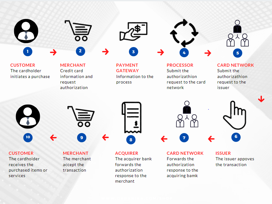 illustration of how merchant account works