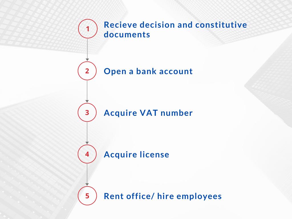 five steps after company registration