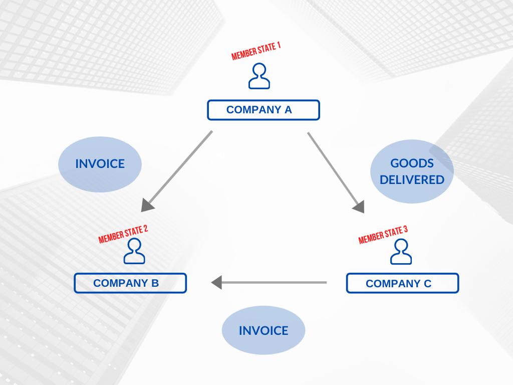 triangular business solution